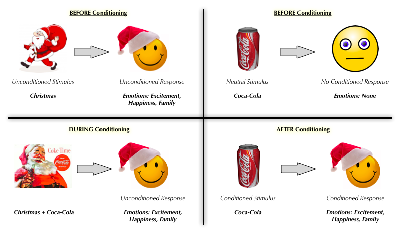 classical conditioning examples - Etame.mibawa.co