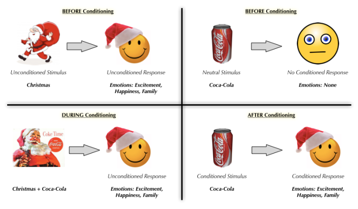 Coca-Cola Classical Conditioning
