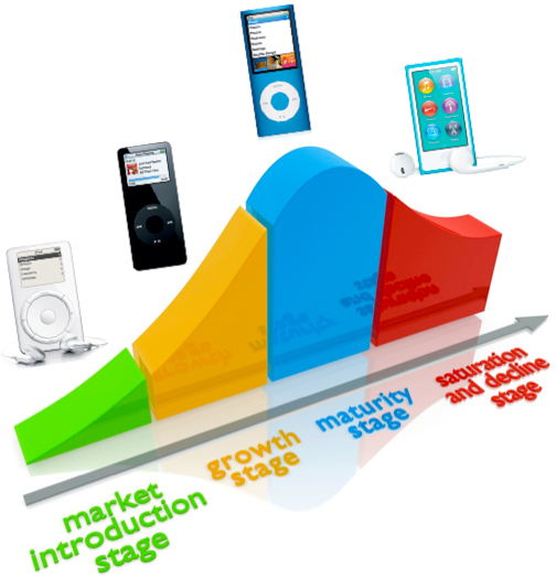 iPod Product Lifecycle