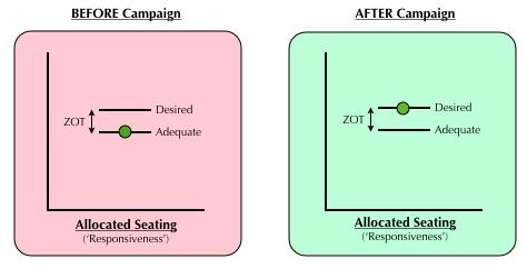 Ryanair Diagram 3