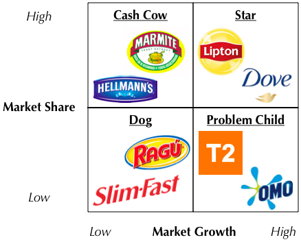bcg matrix for procter and gamble Bcg is an acronym which stands for boston consulting group growth -share matrix this is a mode which is recommended for all companies to use in the event of marketing and resource allocation.