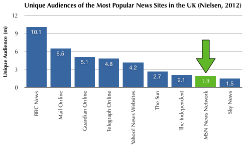 Unique Audiences of Web News Sites (UK)