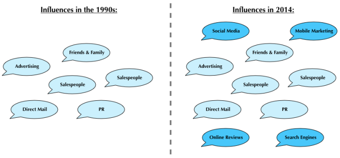 Influences in 1990s & 2014