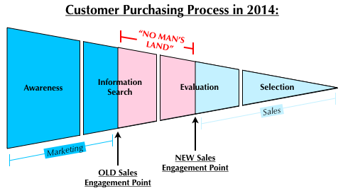 New Customer Buying Journey