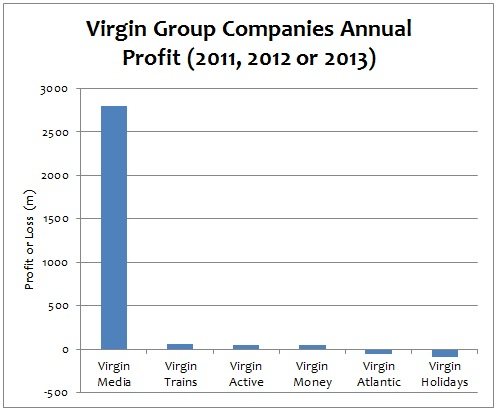 virgin diversification Of products diversification case study:  three essential tests for judging  diversification (porter):  -virgin group moved from music production to.
