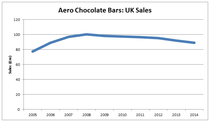 Aero UK Chocolate Sales - Graph
