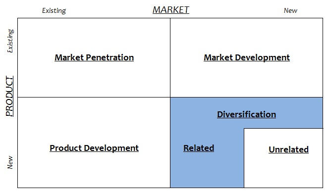 Ansoff Matrix - Related Diversification