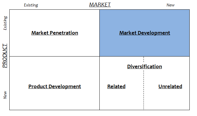 Market Development Ansoff Matrix