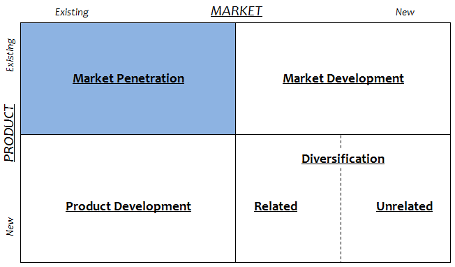 Market Penetration Ansoff Matrix