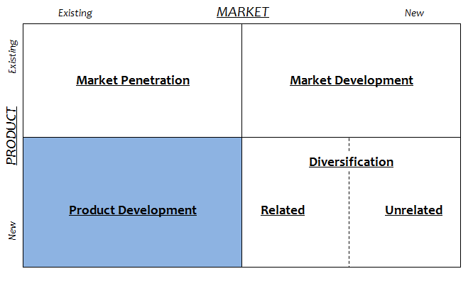 Product Development Ansoff Matrix