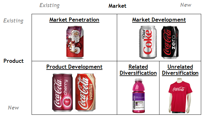 Ansoff Matrix - Cola-Cola