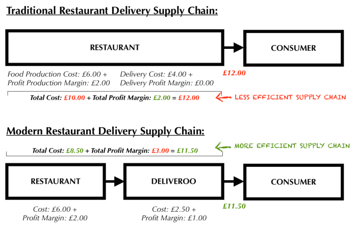 Deliveroo Supply Chain.png