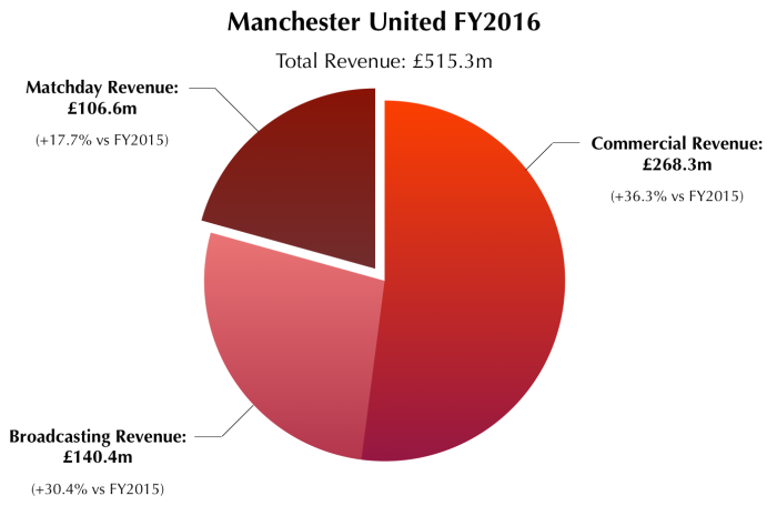 Manchester United 2016 Revenue Breakdown