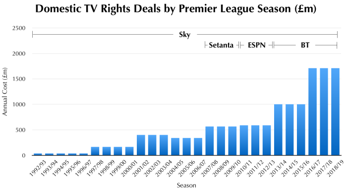 Premier League Domestic Broadcast Revenues.png