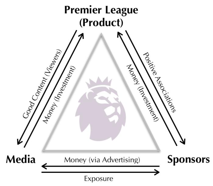 Premier League, Media & Sponsors