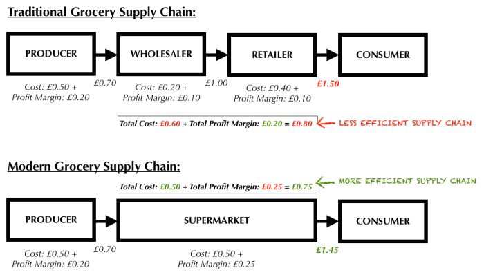 Supermarket Supply Chain.png