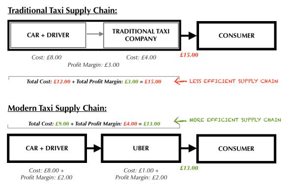 Uber Vs Deliveroo Disintermediation Vs Reintermediation The Marketing Agenda