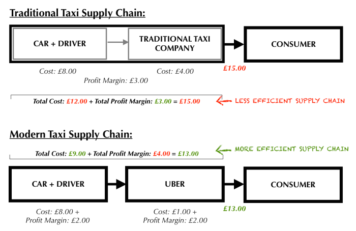 Uber Supply Chain.png